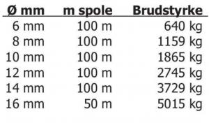 Guide til tovværk