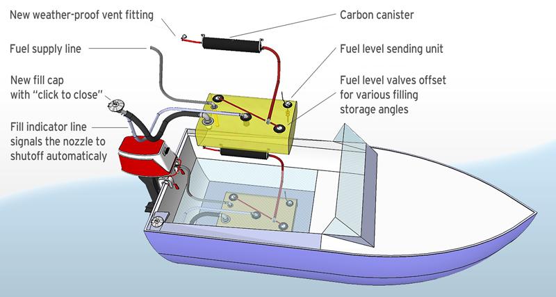 vandtank båd septiktank